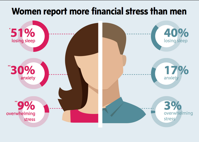 Women-Report-More-Financial-Stress-Than-Men
