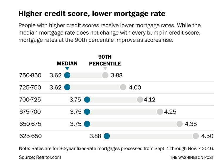 h-More-You-Pay-for-a-Mortgage-With-Bad-Credit-How-Bad-Credit-Affect-Your-Mortgage